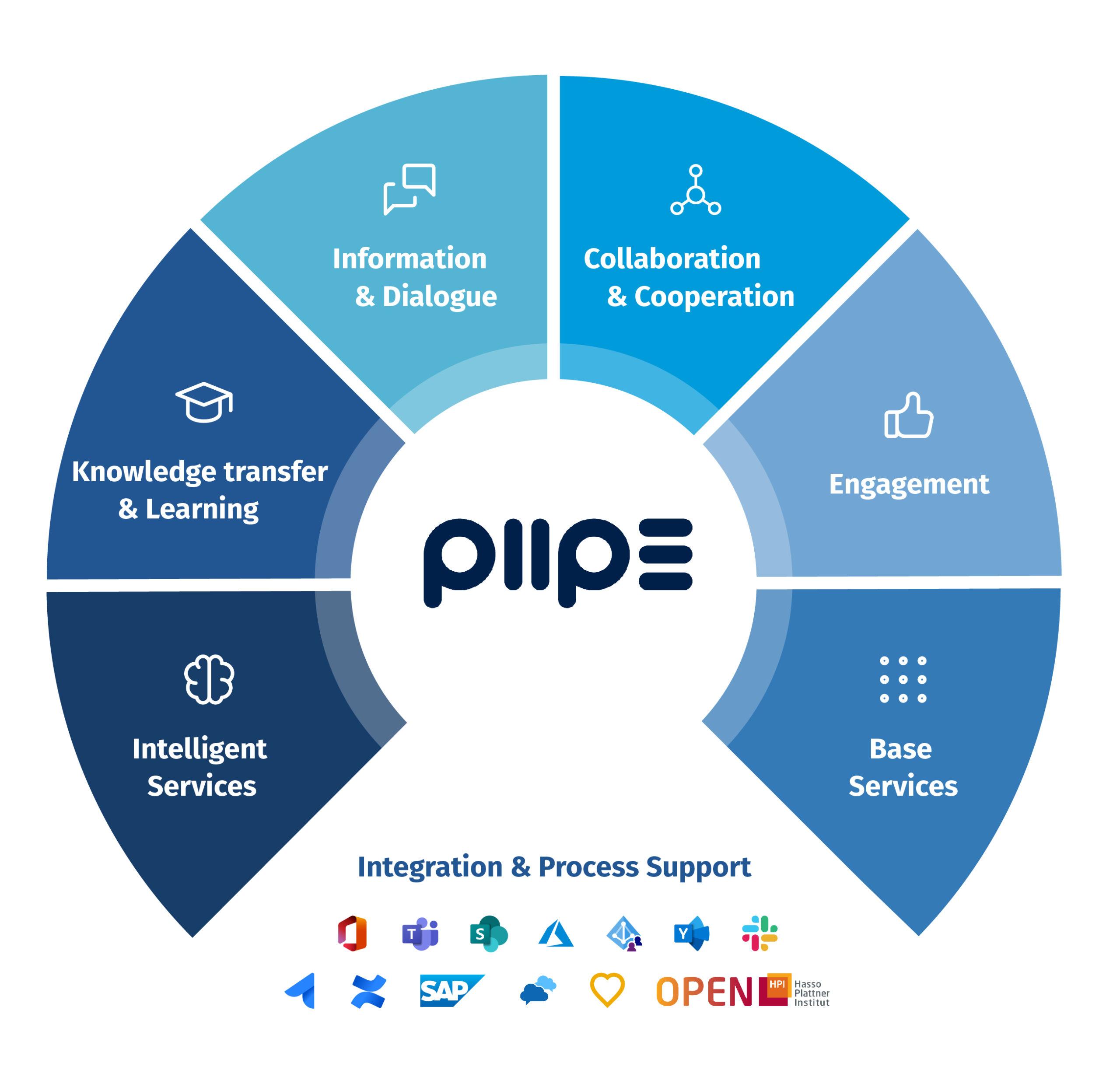 PIIPE Anwendungskomponenten im Überblick